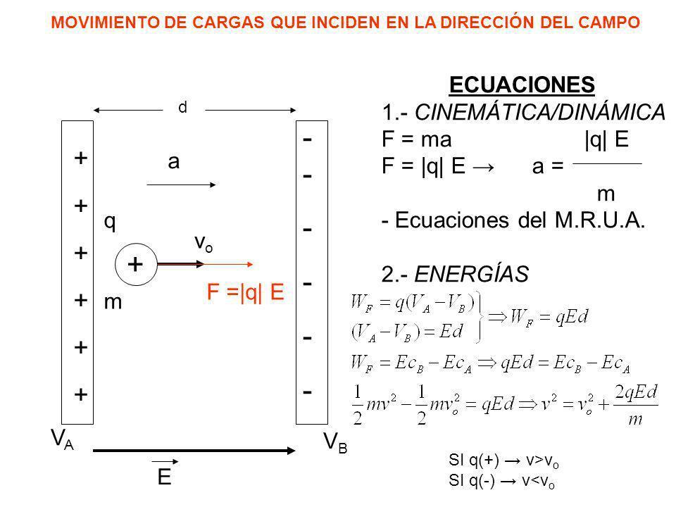 -- - + + ECUACIONES 1.- CINEMÁTICA/DINÁMICA F = ma |q| E