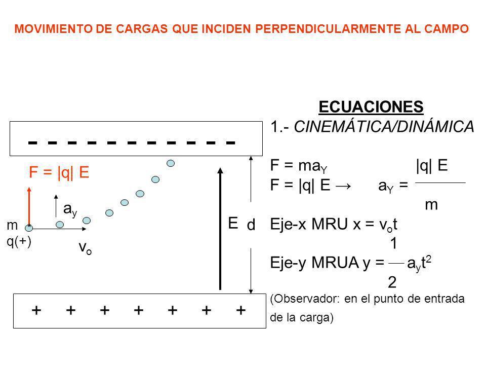 - - - - - - - - - - - + ECUACIONES 1.- CINEMÁTICA/DINÁMICA