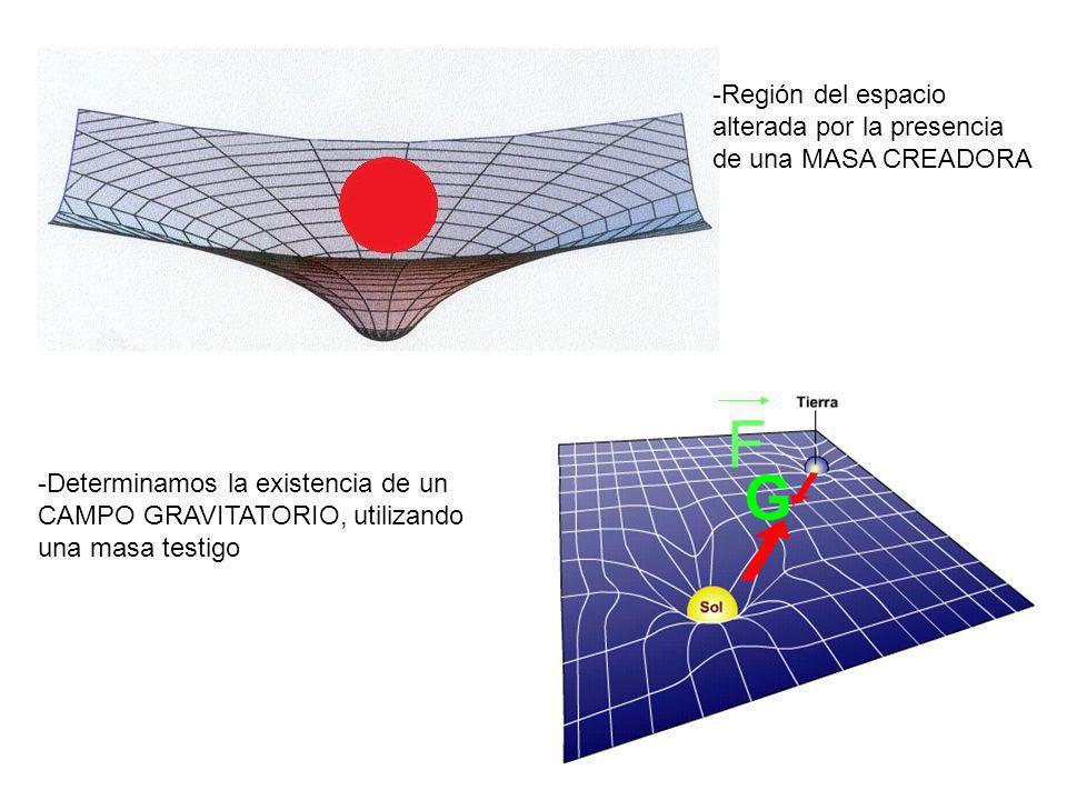 F -Región del espacio alterada por la presencia de una MASA CREADORA