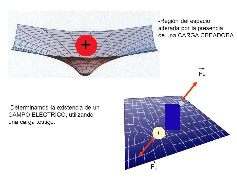 + - -Región del espacio alterada por la presencia