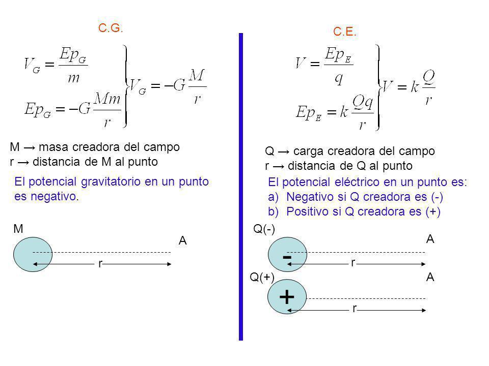 - + C.G. C.E. M → masa creadora del campo r → distancia de M al punto