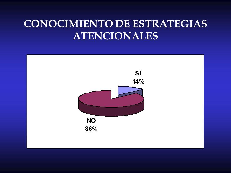 CONOCIMIENTO DE ESTRATEGIAS ATENCIONALES
