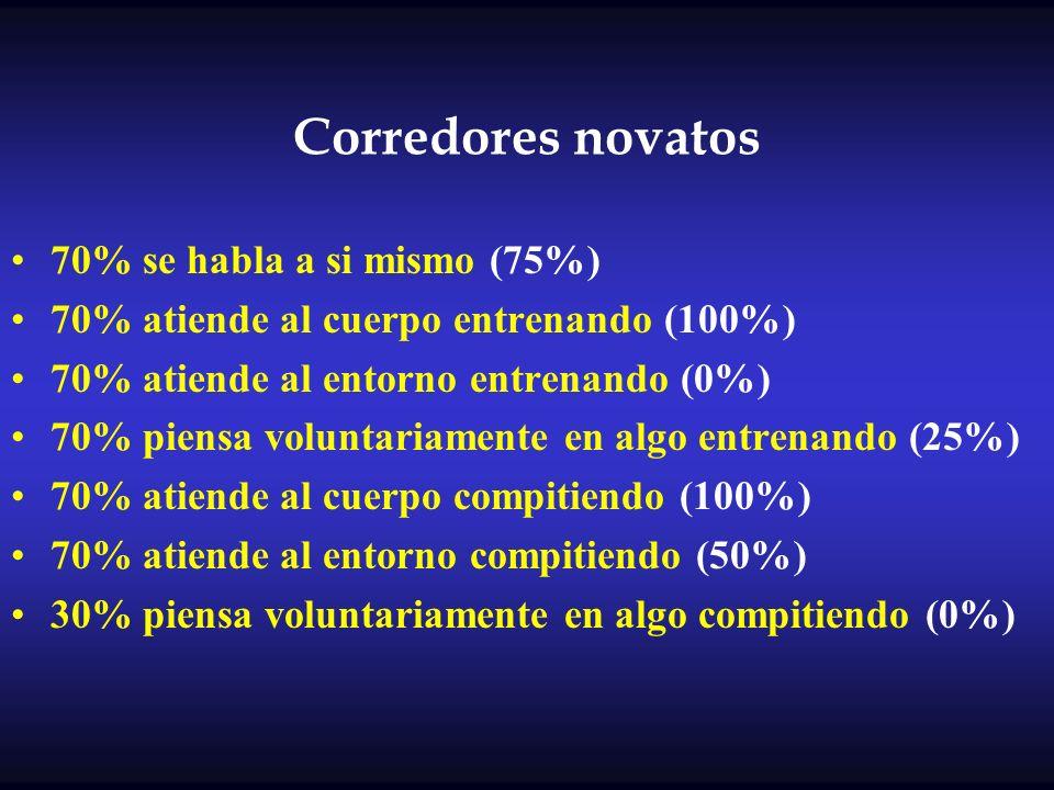Corredores novatos 70% se habla a si mismo (75%)