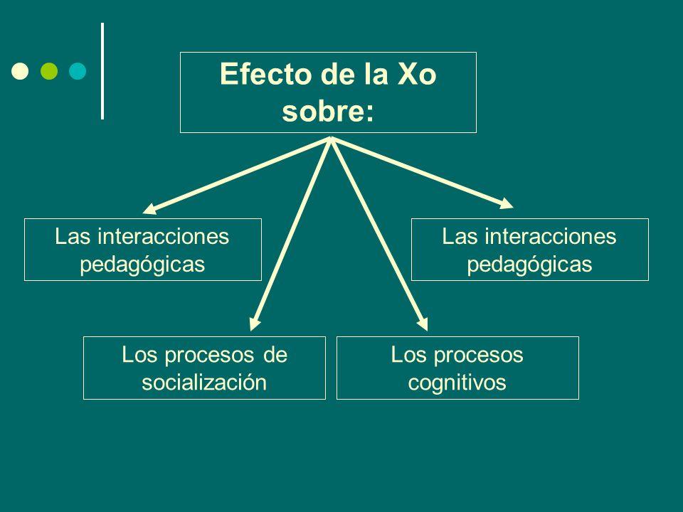 Efecto de la Xo sobre: Las interacciones pedagógicas