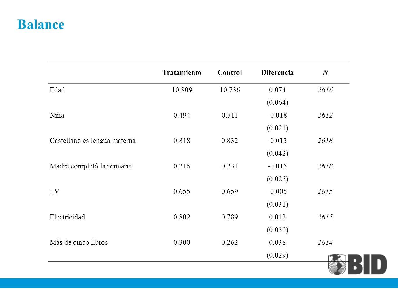Balance Tratamiento Control Diferencia N Edad 10.809 10.736 0.074 2616