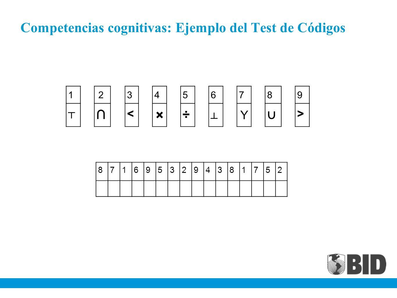 Competencias cognitivas: Ejemplo del Test de Códigos