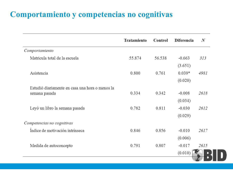 Comportamiento y competencias no cognitivas