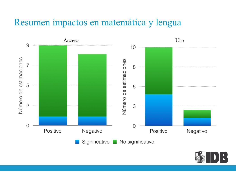 Resumen impactos en matemática y lengua
