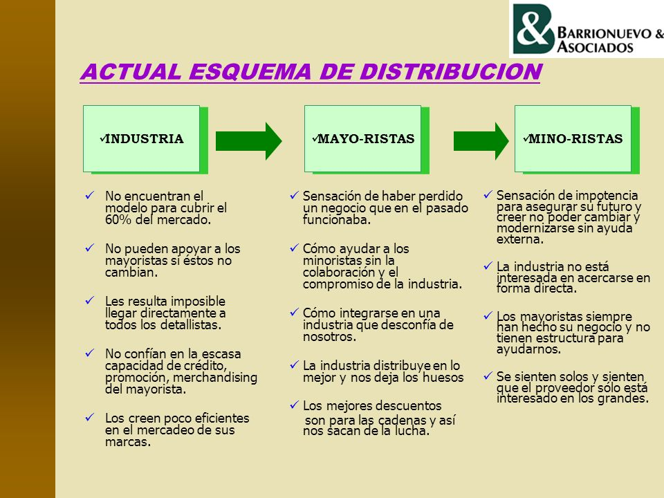 ACTUAL ESQUEMA DE DISTRIBUCION