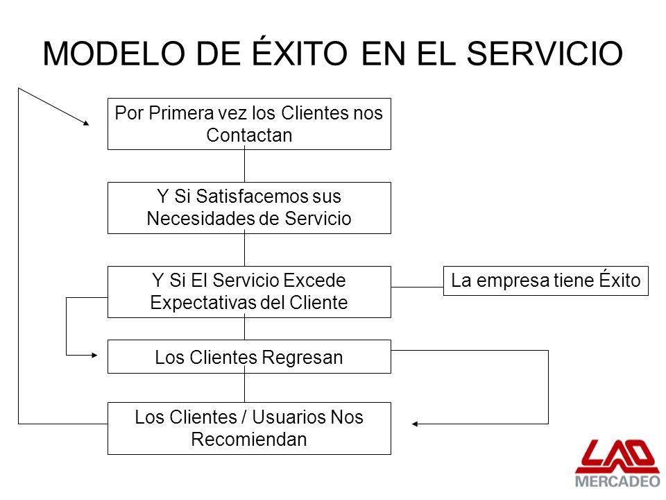 MODELO DE ÉXITO EN EL SERVICIO