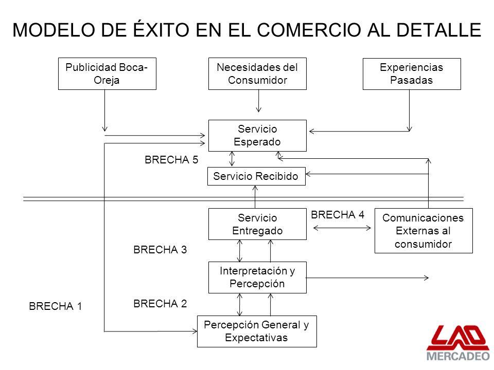 MODELO DE ÉXITO EN EL COMERCIO AL DETALLE