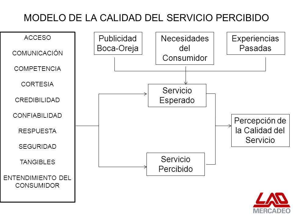 MODELO DE LA CALIDAD DEL SERVICIO PERCIBIDO