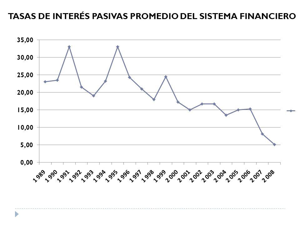 TASAS DE INTERÉS PASIVAS PROMEDIO DEL SISTEMA FINANCIERO