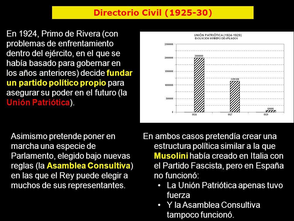 Dictadura de primo de rivera ppt descargar - Fundar un partido politico ...