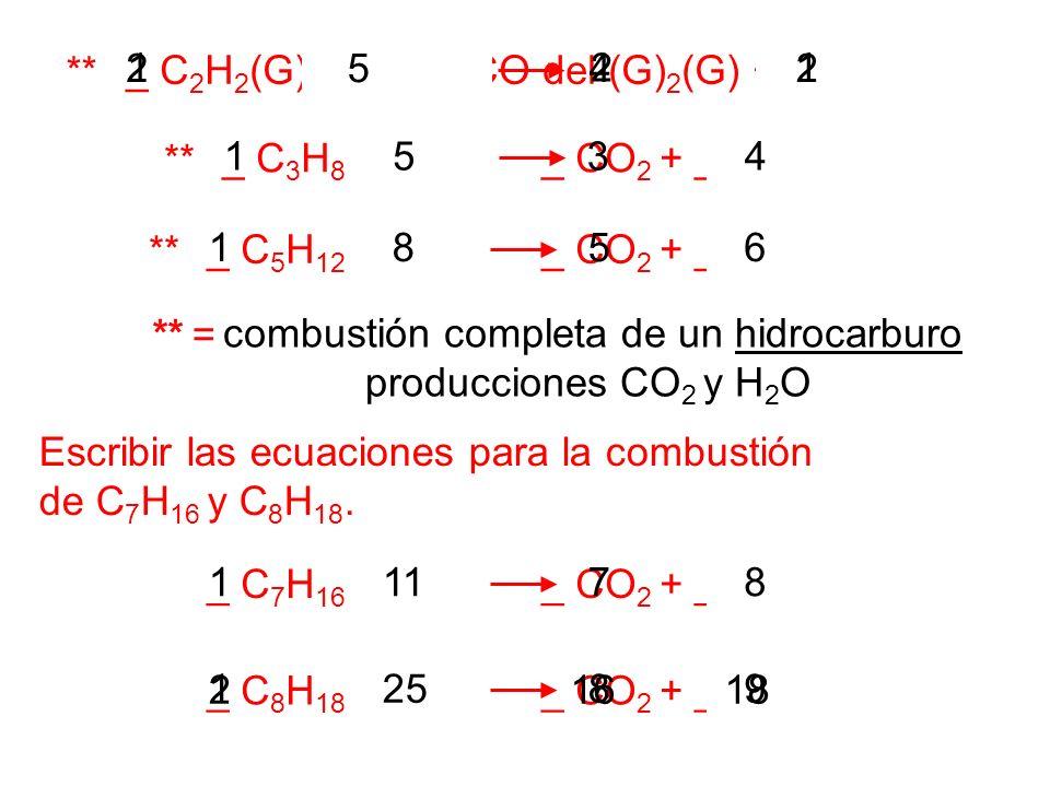 combustión completa de un hidrocarburo