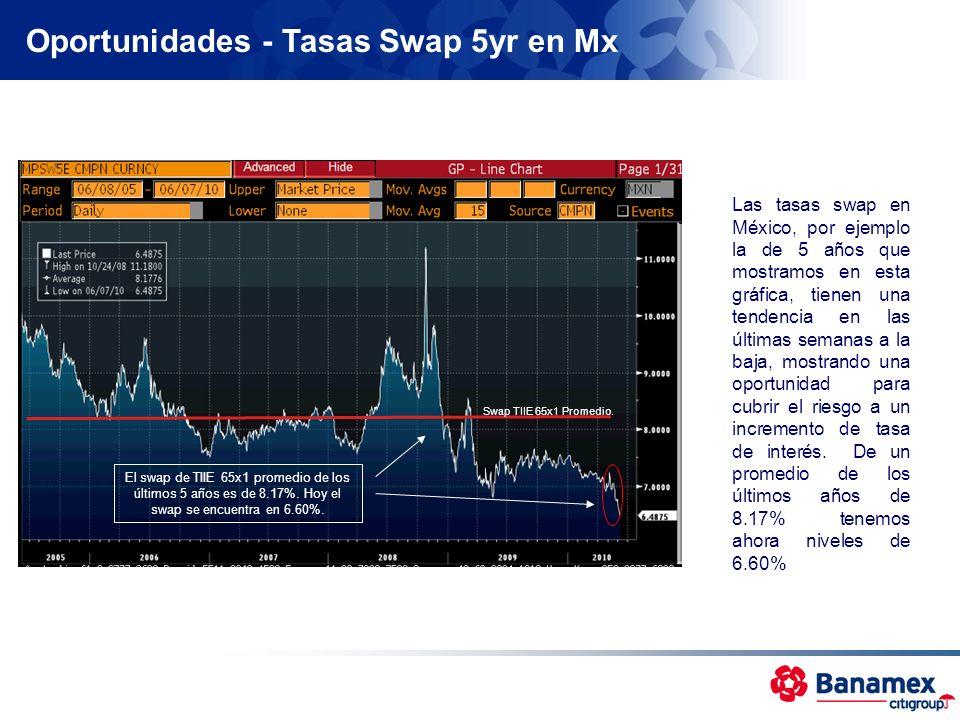 Oportunidades - Tasas Swap 5yr en Mx