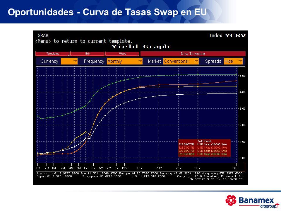 Oportunidades - Curva de Tasas Swap en EU