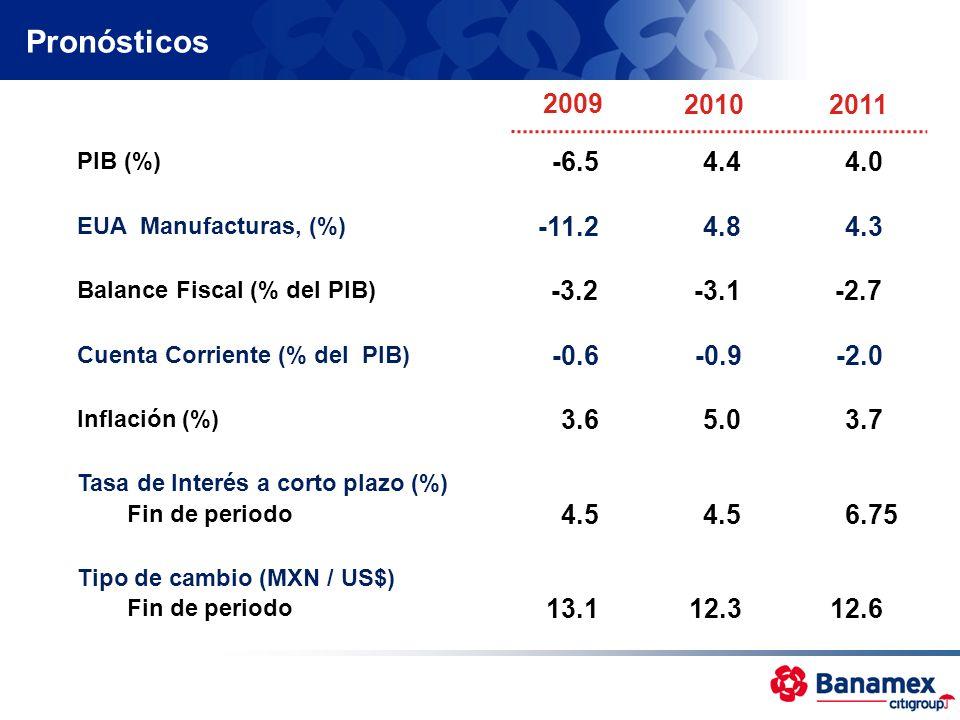 Pronósticos2009. 2010. 2011. PIB (%) -6.5. 4.4. 4.0. EUA Manufacturas, (%) -11.2. 4.8. 4.3. Balance Fiscal (% del PIB)
