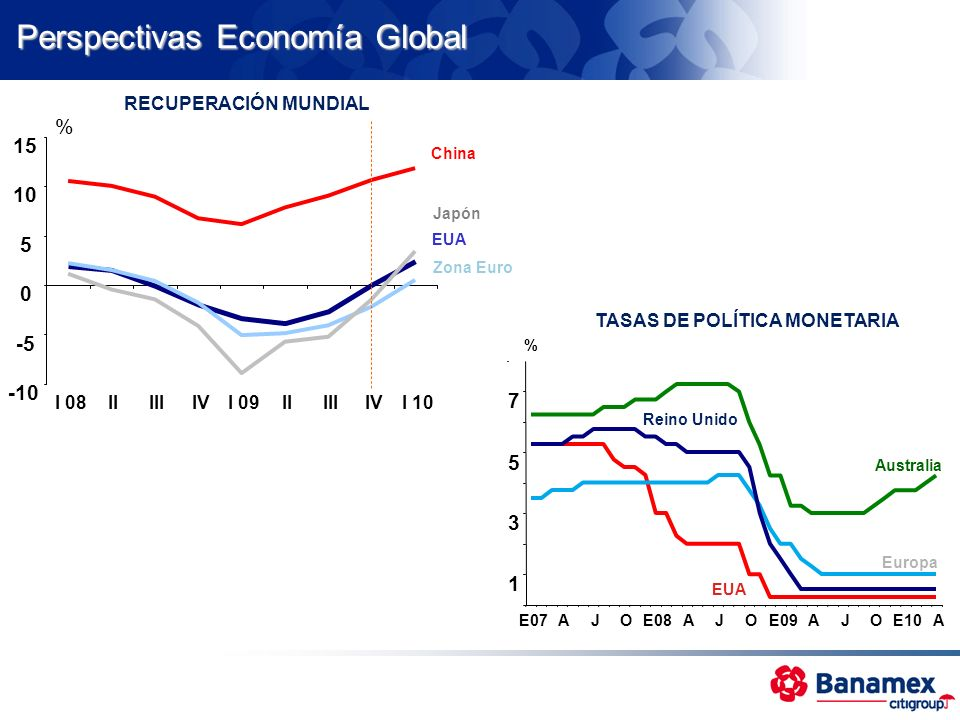 Perspectivas Economía Global