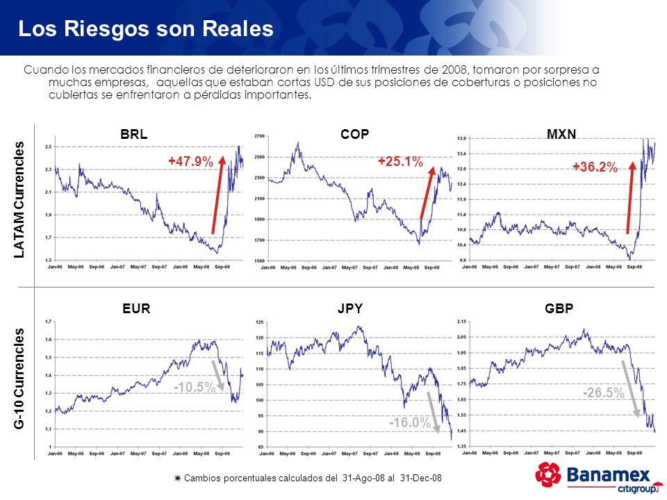 Los Riesgos son Reales BRL COP MXN +47.9% +25.1% +36.2%