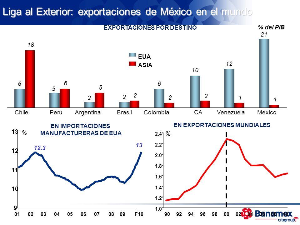 Liga al Exterior: exportaciones de México en el mundo