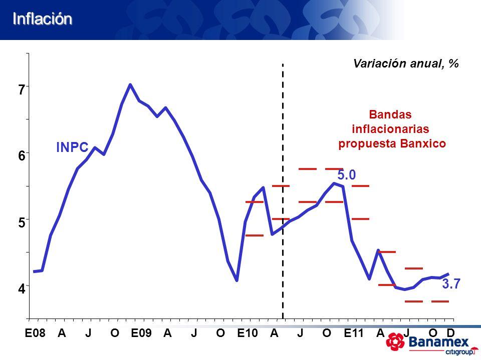 Inflación 7 INPC 6 5.0 5 3.7 4 Variación anual, % Bandas