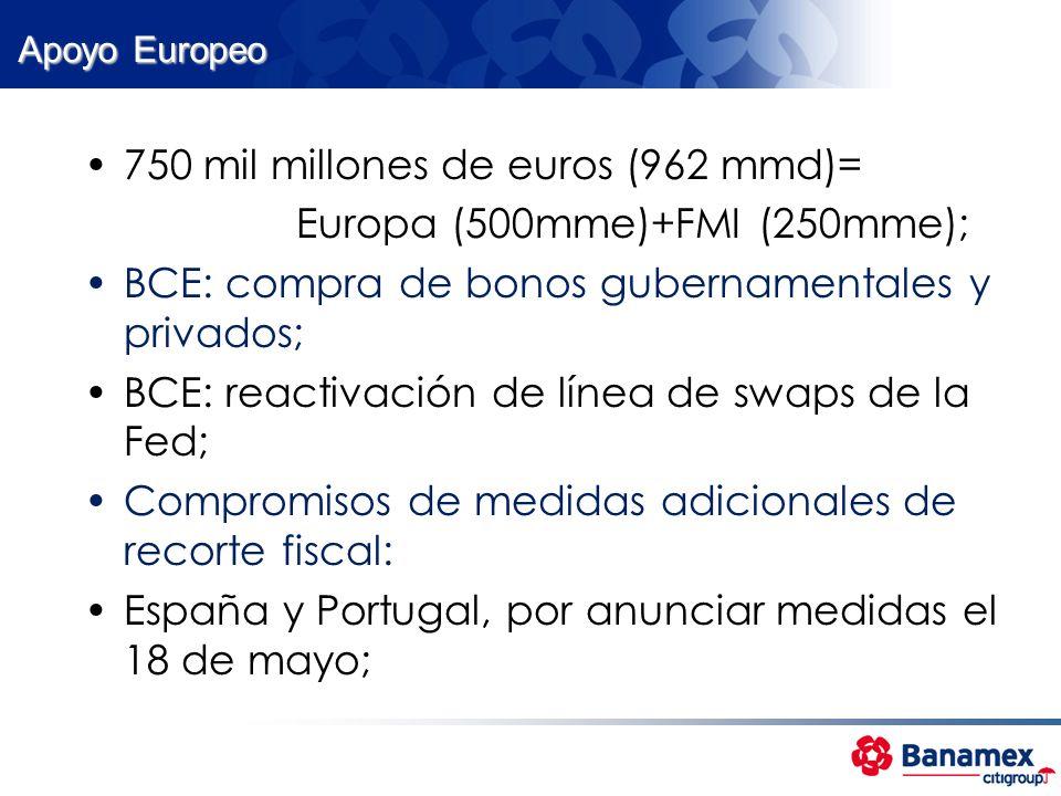 750 mil millones de euros (962 mmd)= Europa (500mme)+FMI (250mme);