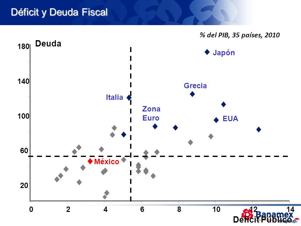 Déficit y Deuda Fiscal Deuda Déficit Público