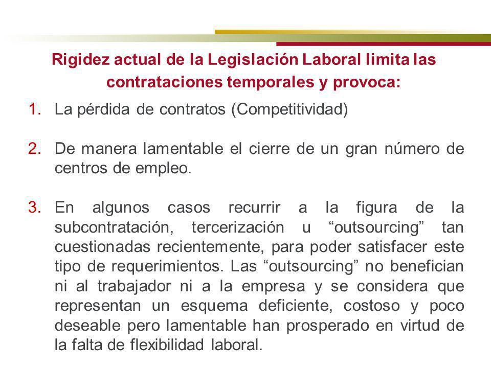 Rigidez actual de la Legislación Laboral limita las contrataciones temporales y provoca: