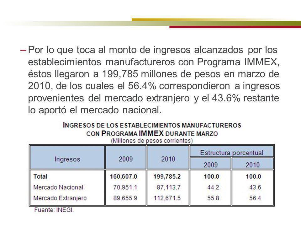 Por lo que toca al monto de ingresos alcanzados por los establecimientos manufactureros con Programa IMMEX, éstos llegaron a 199,785 millones de pesos en marzo de 2010, de los cuales el 56.4% correspondieron a ingresos provenientes del mercado extranjero y el 43.6% restante lo aportó el mercado nacional.