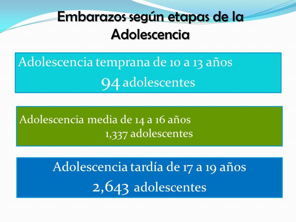 94 adolescentes 2,643 adolescentes