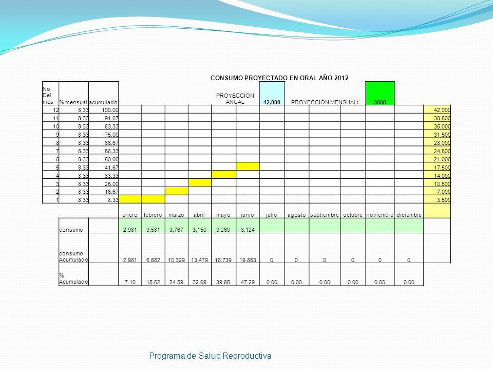 CONSUMO PROYECTADO EN ORAL AÑO 2012
