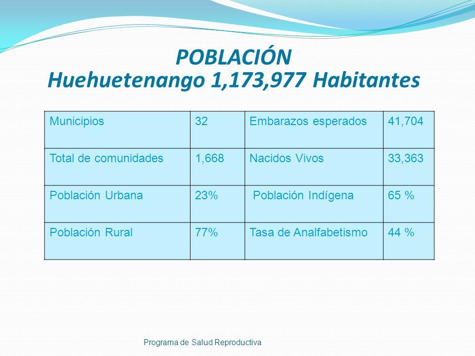 POBLACIÓN Huehuetenango 1,173,977 Habitantes