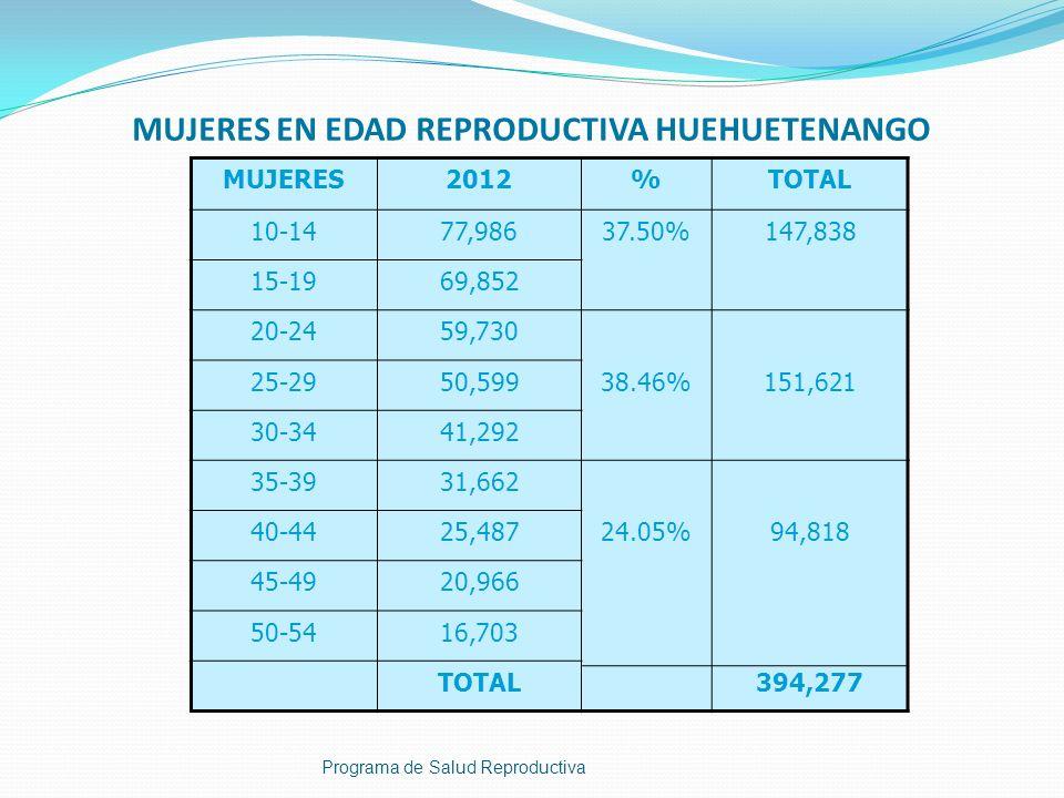 MUJERES EN EDAD REPRODUCTIVA HUEHUETENANGO