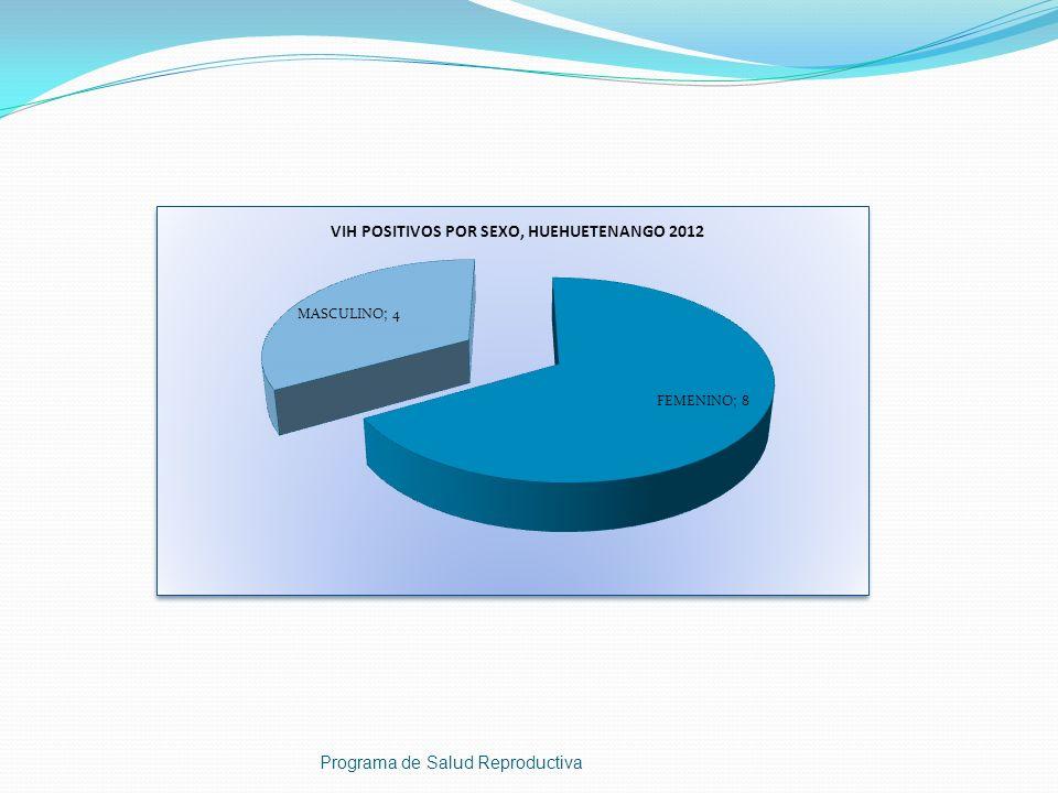 Programa de Salud Reproductiva