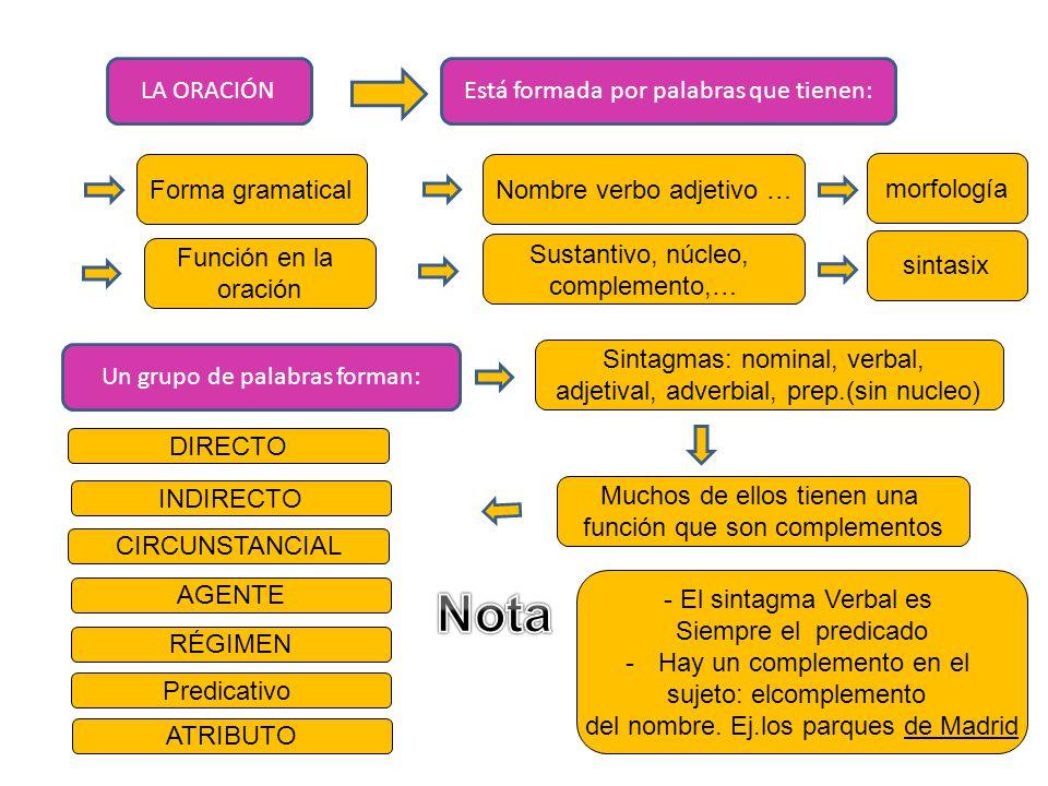 Nota LA ORACIÓN Está formada por palabras que tienen: Forma gramatical