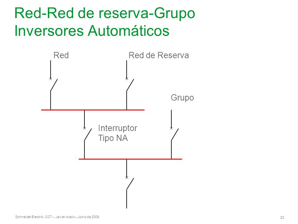 Red-Red de reserva-Grupo Inversores Automáticos