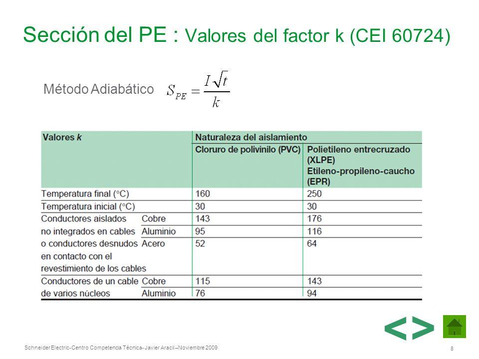 Sección del PE : Valores del factor k (CEI 60724)