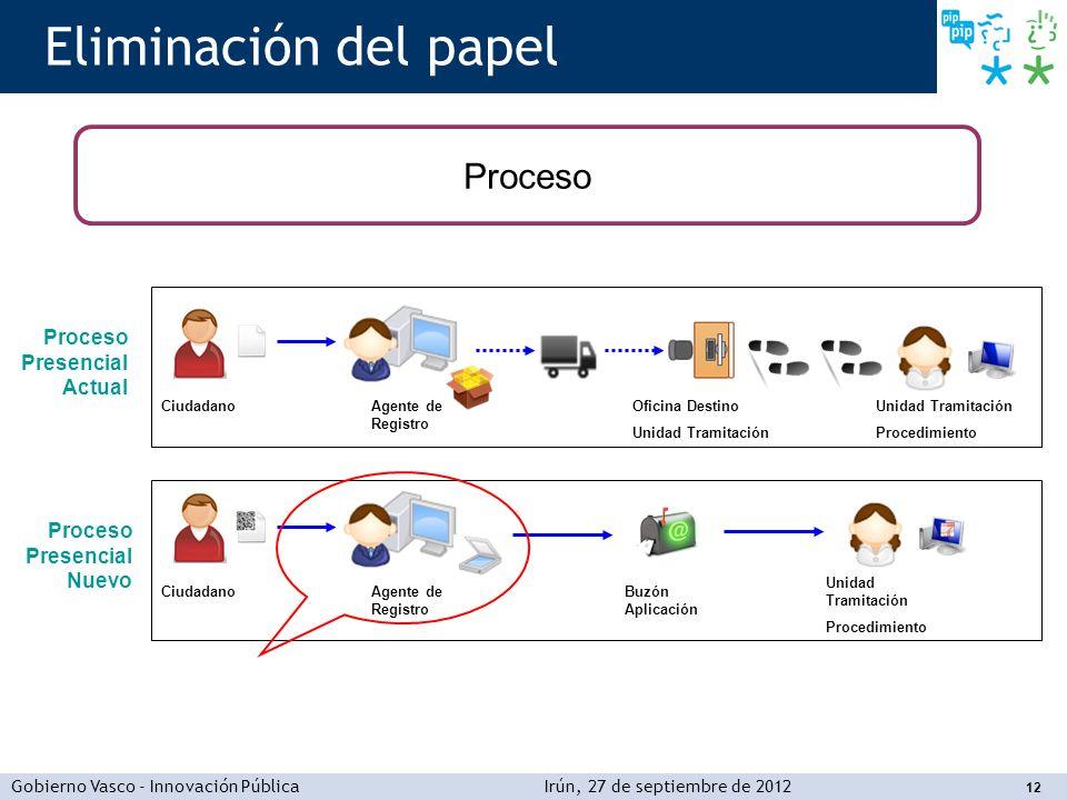 Eliminación del papel Proceso Proceso Presencial Actual