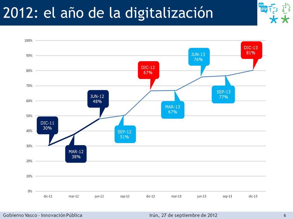 2012: el año de la digitalización