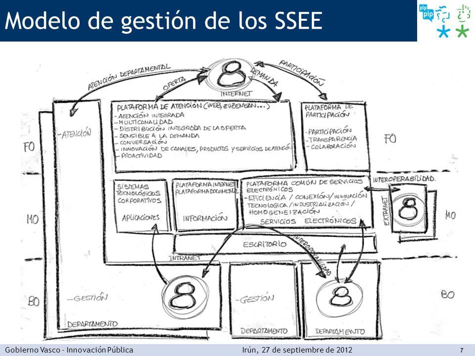 Modelo de gestión de los SSEE
