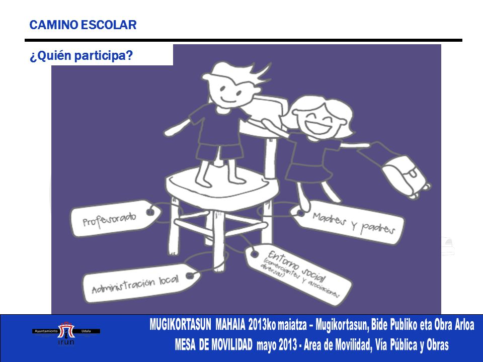 CAMINO ESCOLAR ¿Quién participa PARTICIPANTES: