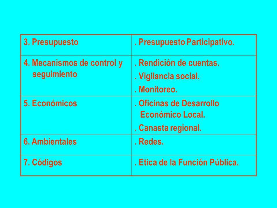 3. Presupuesto . Presupuesto Participativo. 4. Mecanismos de control y seguimiento. . Rendición de cuentas.