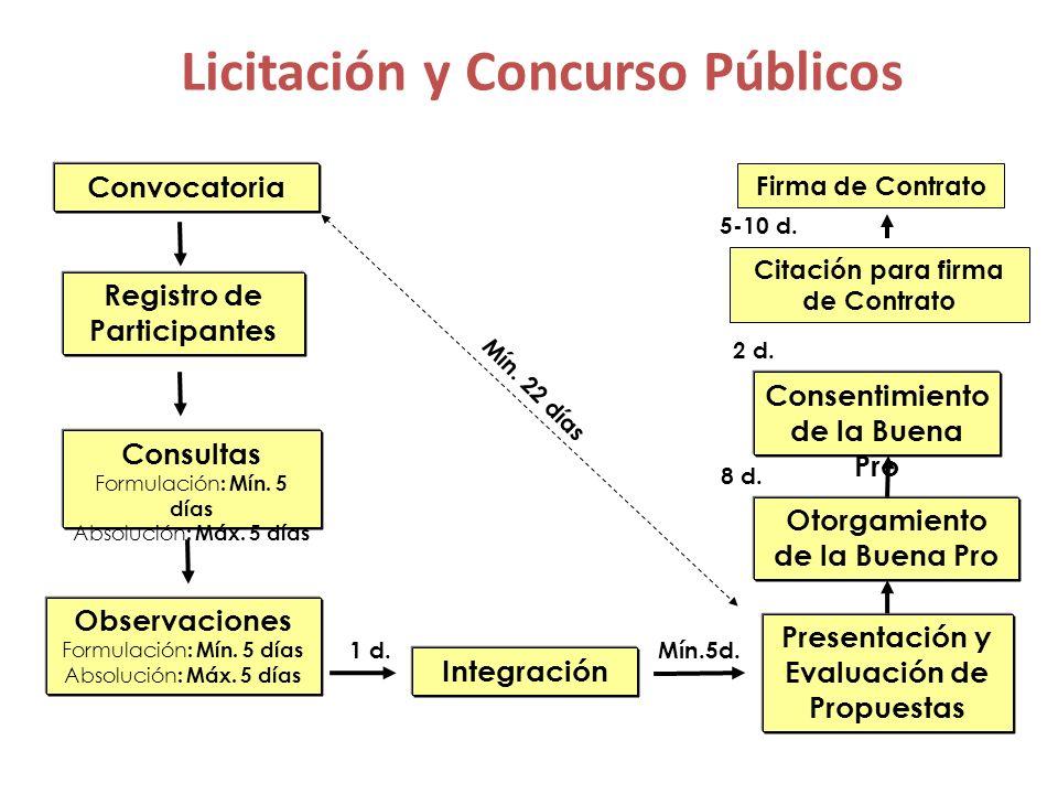 Licitación y Concurso Públicos