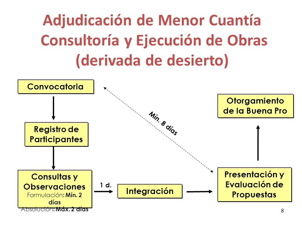 Adjudicación de Menor Cuantía Consultoría y Ejecución de Obras (derivada de desierto)