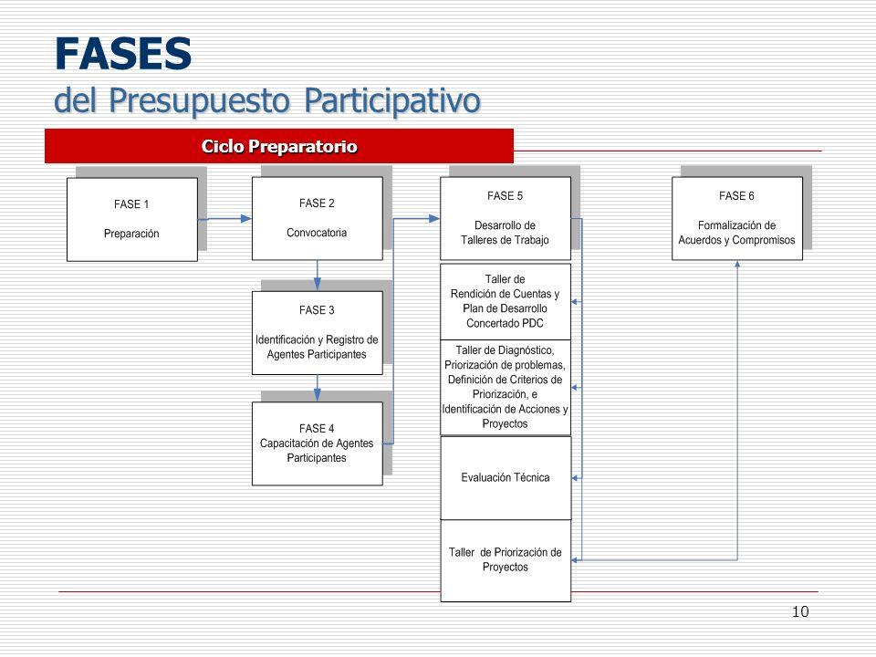 FASES del Presupuesto Participativo Ciclo Preparatorio