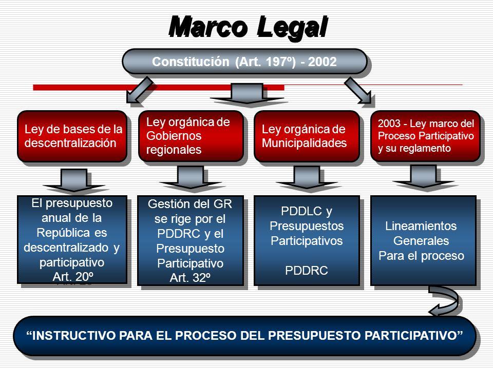 INSTRUCTIVO PARA EL PROCESO DEL PRESUPUESTO PARTICIPATIVO