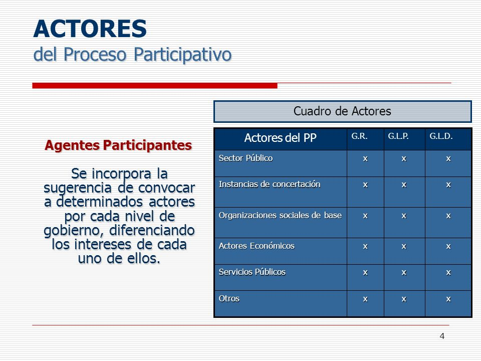 ACTORES del Proceso Participativo