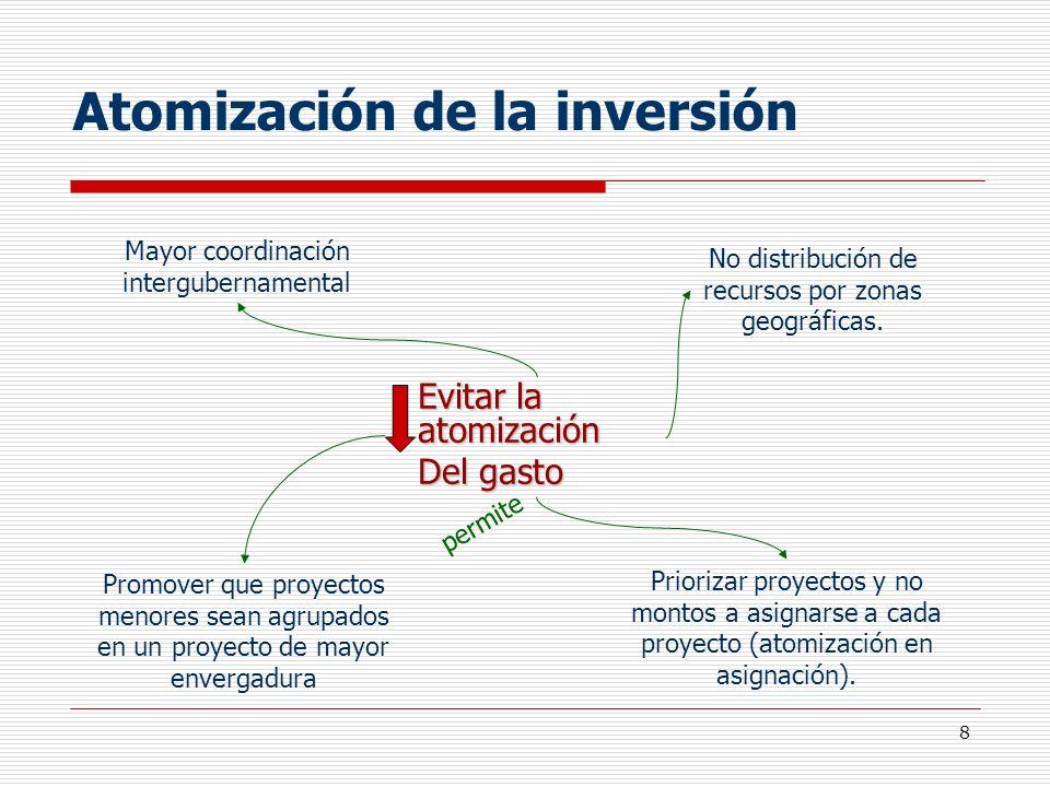 Atomización de la inversión