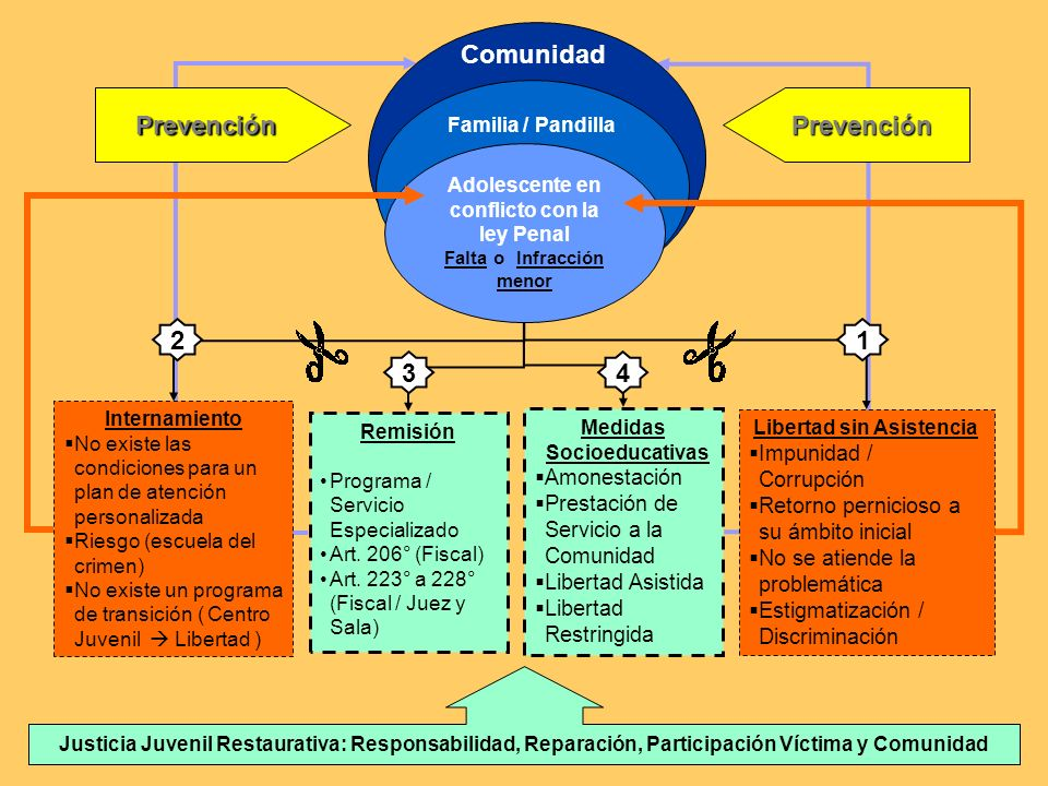 Comunidad Prevención Prevención 2 1 3 4